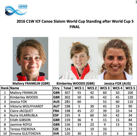 C1W World Cup Standings