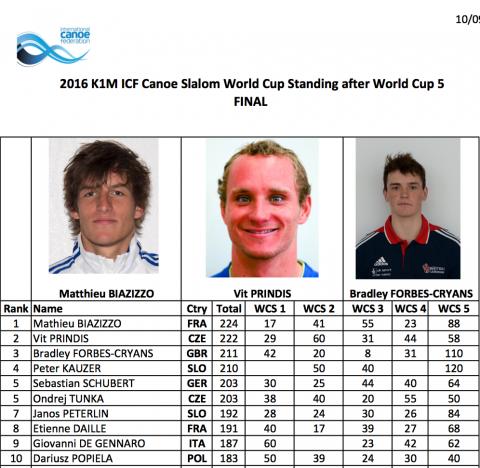 K1 Men Season Standing
