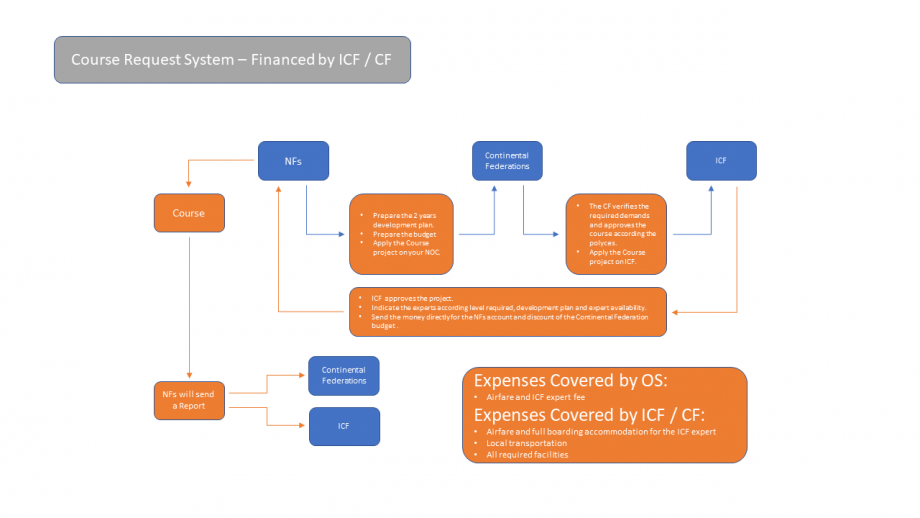 Course Request System ICF CF funded