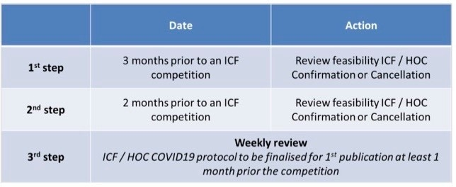 Review dates for canoe kayak competitions for coronavirus Covid-19 precautions